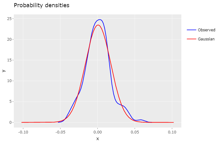 Gaussian density